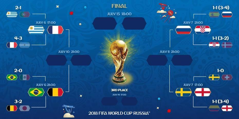 Quartas de final da Copa