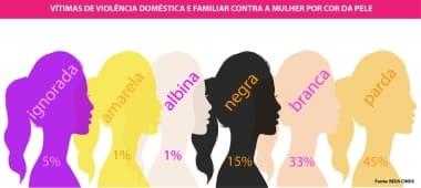 diagnostico, mulheres