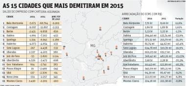As 15 cidades que mais demitiram em 2015