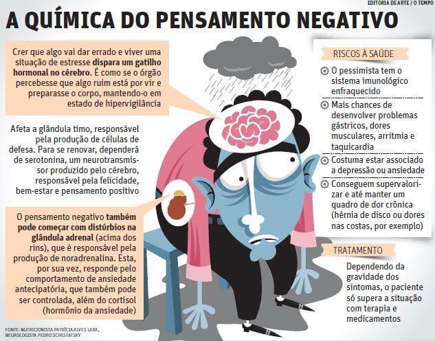 Resultado de imagem para o cerebro negativo