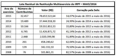 tabela do imposto de renda