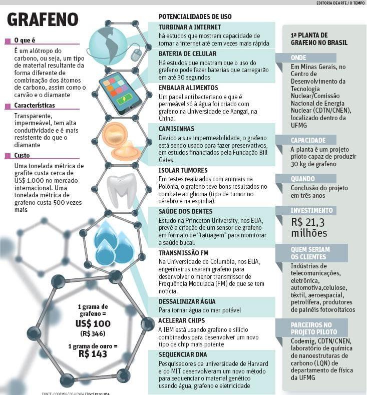 7f77a735763 Minas Gerais terá a primeira fábrica de grafeno do Brasil