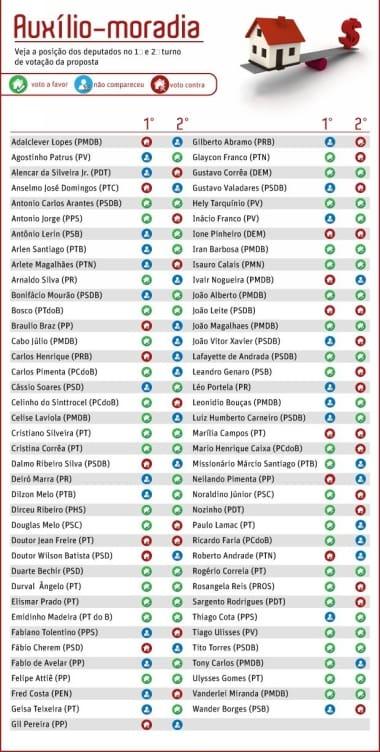 Deputados que votaram pelo auxílio-moradia