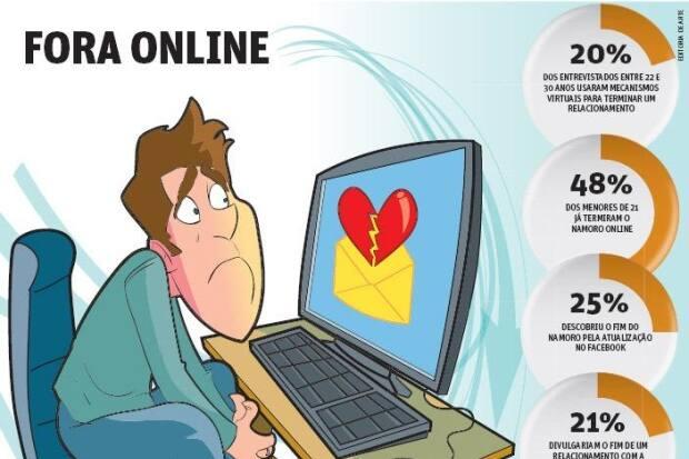 Os melhores sites de namoro online