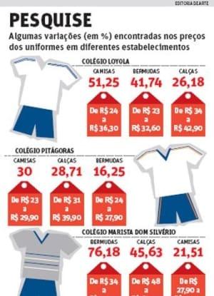 Preço do uniforme escolar sobe o dobro da inflação  38660fe880009