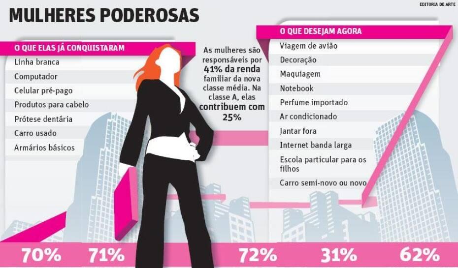 17ff79b1b0 Mulheres da classe C estão cada vez mais poderosas | JORNAL O TEMPO