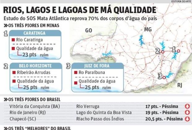 b1c6fd430ff56 SOS Mata Atlântica reprova situação de rios e lagos do país