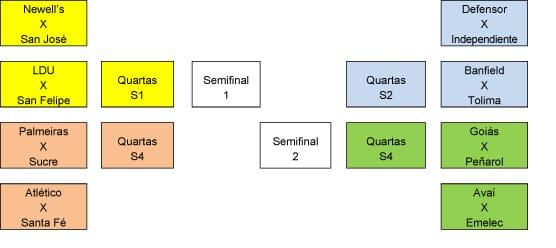 ea7ff7d7c2 ... sempre ajuda na visualização do confrontos futuros. Assim como na Copa  Libertadores